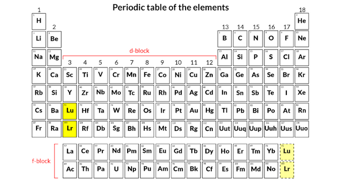 Controversy remains over where the radioactive element lawrencium (and lutetium) should be in the periodic table: in the d-block or f-block.