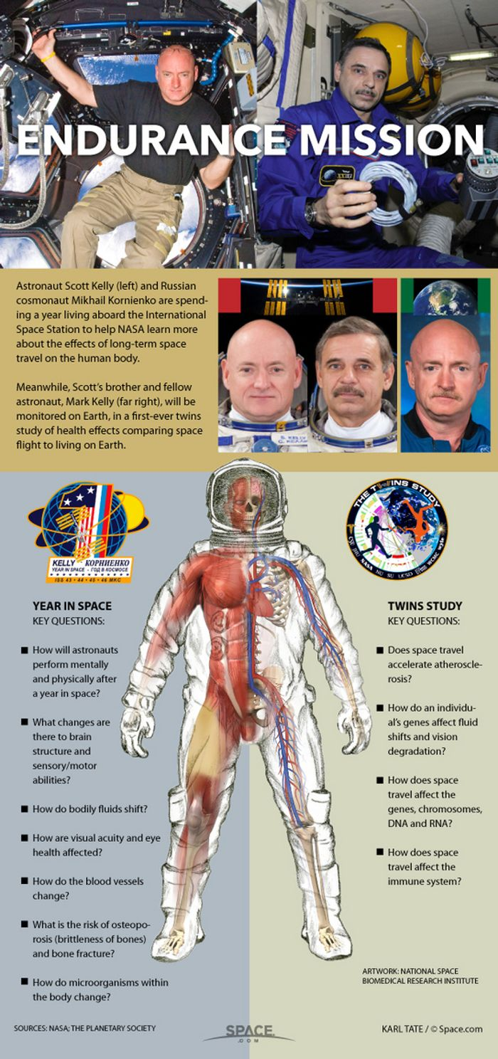 Astronaut Scott Kelly will be spending a year in space at the ISS to study the effects of long-duration space missions on the human body.  Meanwhile, his identical twin, Mark Kelley will be here on earth.