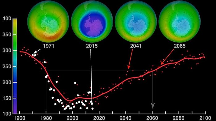 Predicted recovery of ozone, credit: NASA public domain