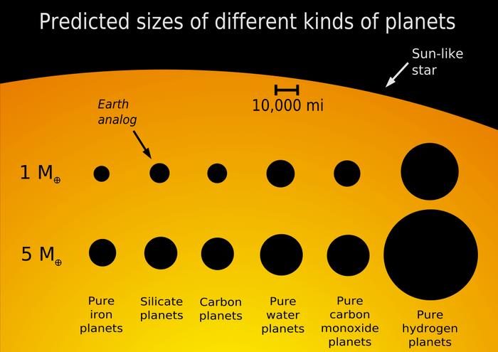 Planet size comparison. (Wikipedia Common)