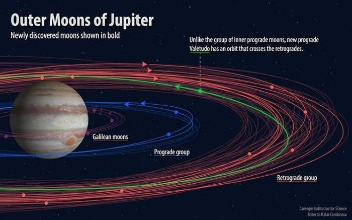 Jupiter has some newfound moons, according to astronomer Scott Sheppard and colleagues.