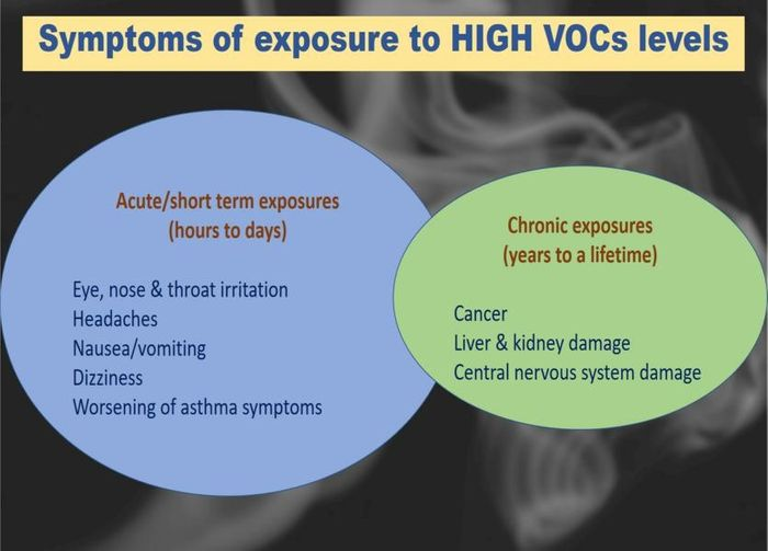 Figure 1: Short- and Long-term adverse health effects indoors when exposed to VOCs. (Minnesota Department of Health)