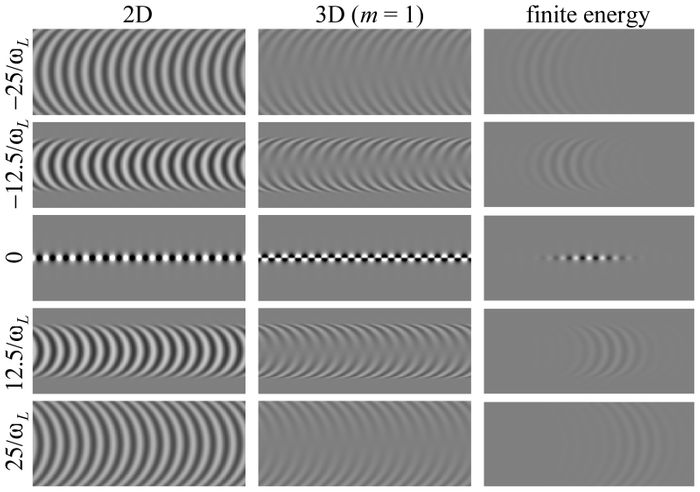 Real part of the pulses for (left) two dimensions, (middle) three dimensions with unit vorticity, and (right) the three-dimensional pulses, at five different times. (https://doi.org/10.1364/OE.24.028669)