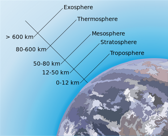 Earth's Atmosphere, credit: public domain