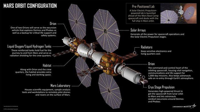 How Mars Base Camp works.