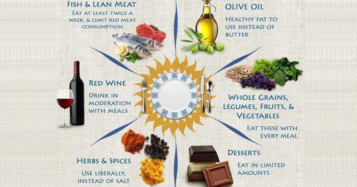 Source: Health Blog