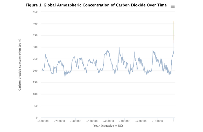 A screenshot of a graph of the planet's CO2 levels for the past 800,000 years from epa.gov Climate Indicators Explorer website