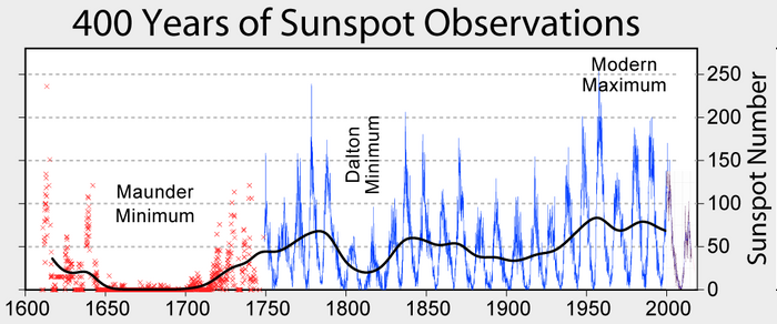 Sunspot Number during Solar Cycle (Wikimedia Common)
