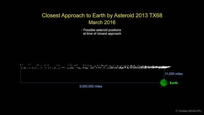 Another asteroid to come close to Earth on Marth 5th.