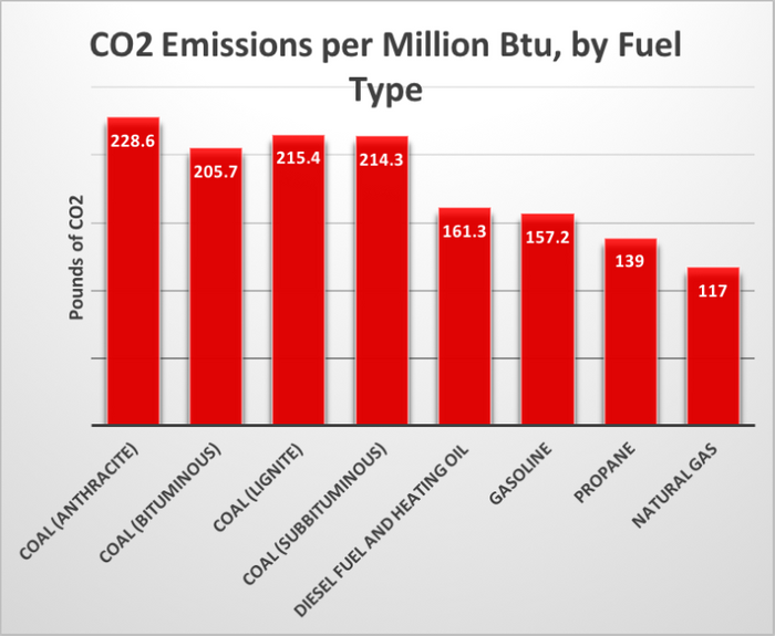 How much carbon is in fossil fuels? Photo: Carbon Tax