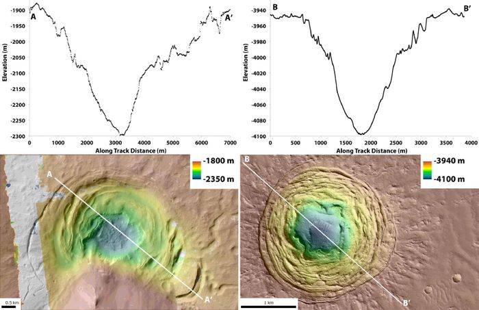 These depressions on Mars' surface may contain building blocks for life, researchers say.