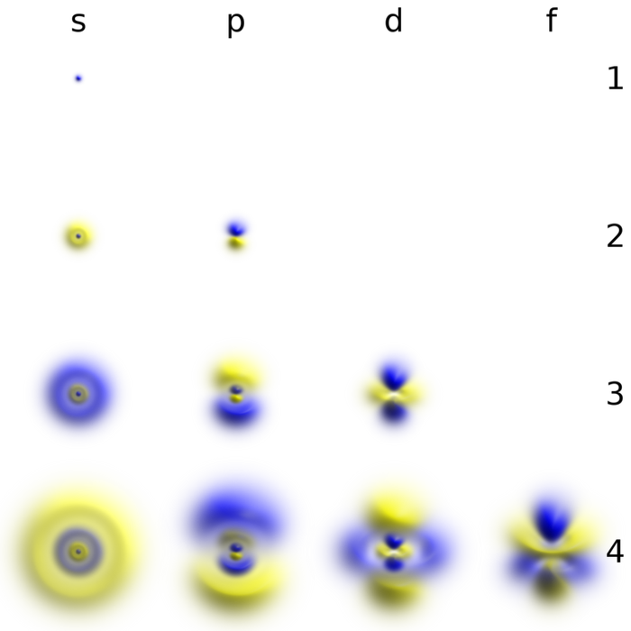 Probability cloud of electron in a hydrogen atom (Wikimedia Common)